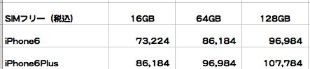 【iPhone6】auのかけ放題・LTEフラットプラン・SIMフリーで料金の比較をしてみた