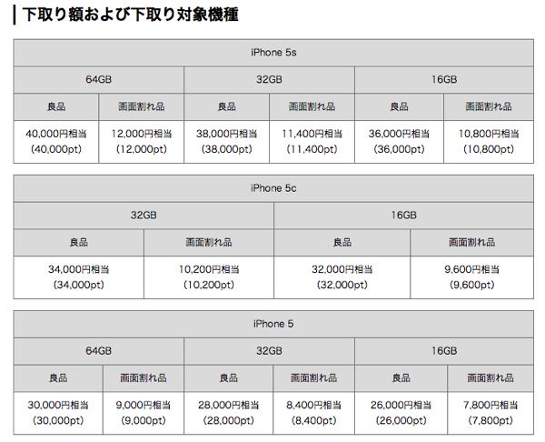 【iPhone6】ナンバーポータビリティ(MNP)するならどこが一番?au、SoftBank、docomo、SIMフリー比較
