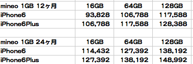 【iPhone6】SIMフリー音声通話の料金プランとau,SoftBank,docomoの料金を推測して比べてみた