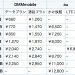 au・SoftBank・docomoから格安SIM・MVNOに変えるときにすることまとめ
